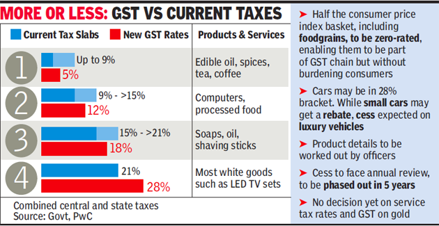 GST Chart 2016 Gst Vs Current Taxes